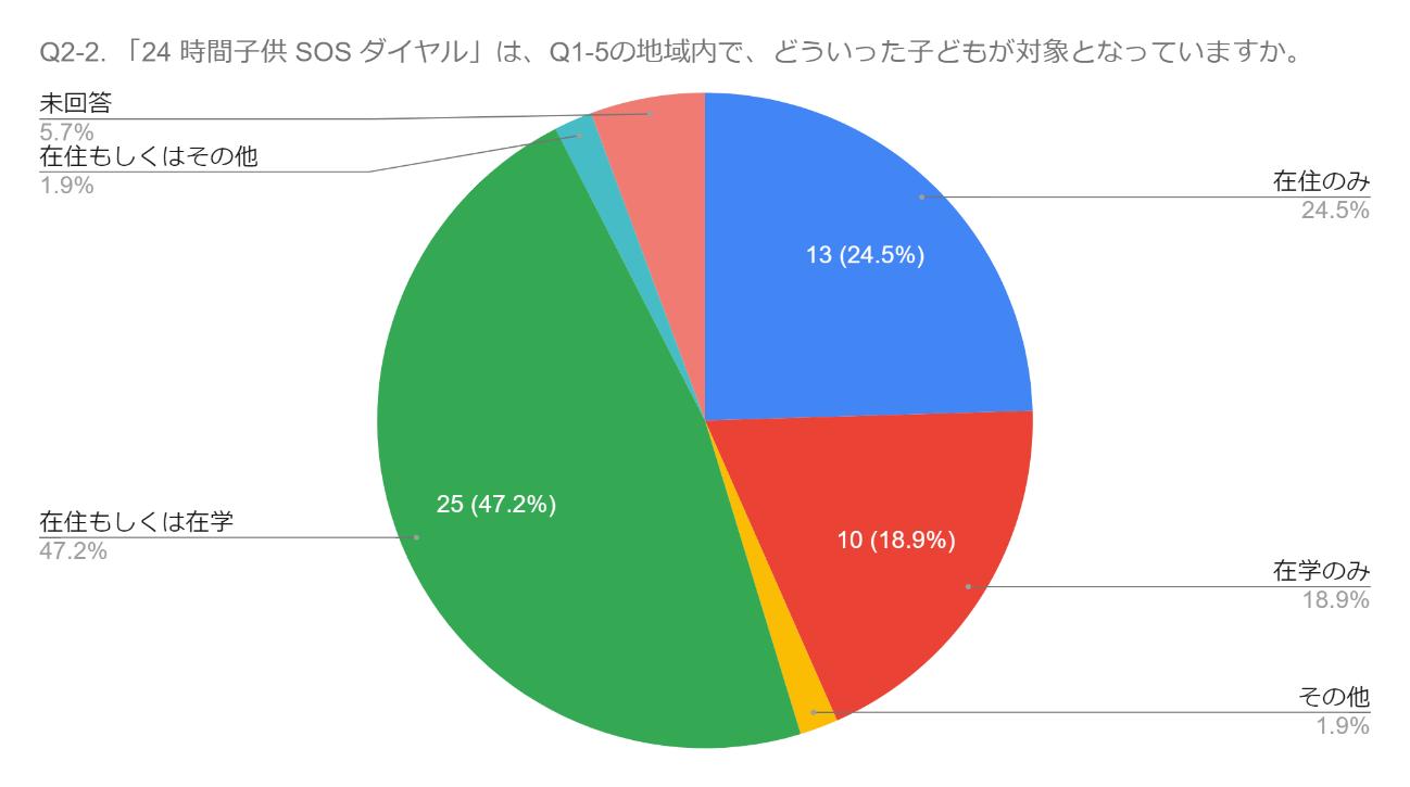 「24時間子供SOSダイヤル」全国実態調査(速報)レポート