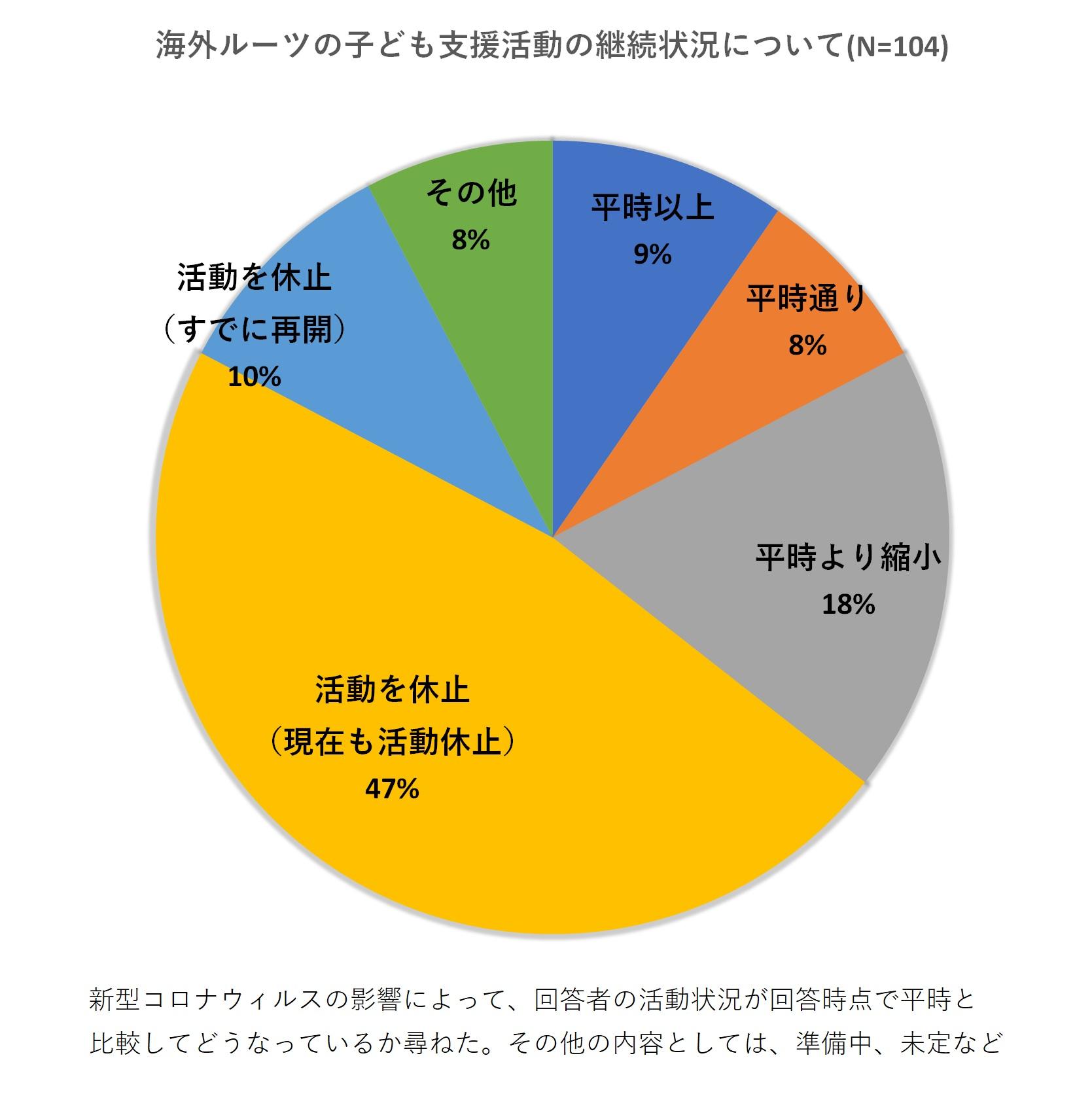 YSCグローバル・スクール:海外にルーツを持つ子どもの支援状況アンケート調査結果