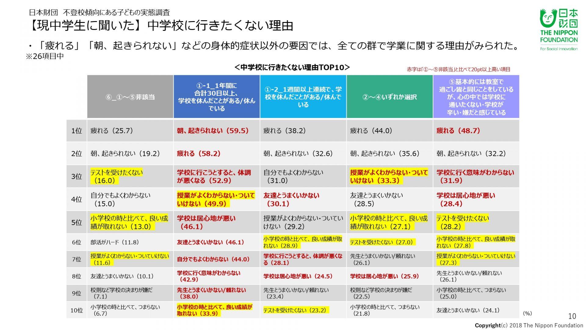 日本財団:2018年12月不登校傾向にある子どもの実態調査