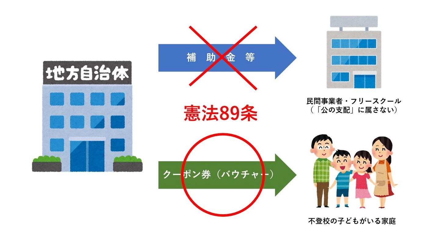 「公の支配」に属さない教育事業に対する憲法89条の壁