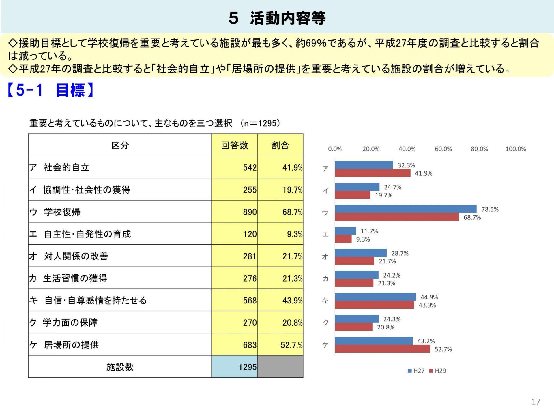 令和元年5月13日に文部科学省が公表した「教育支援センター(適応指導教室)に関する実態調査」結果