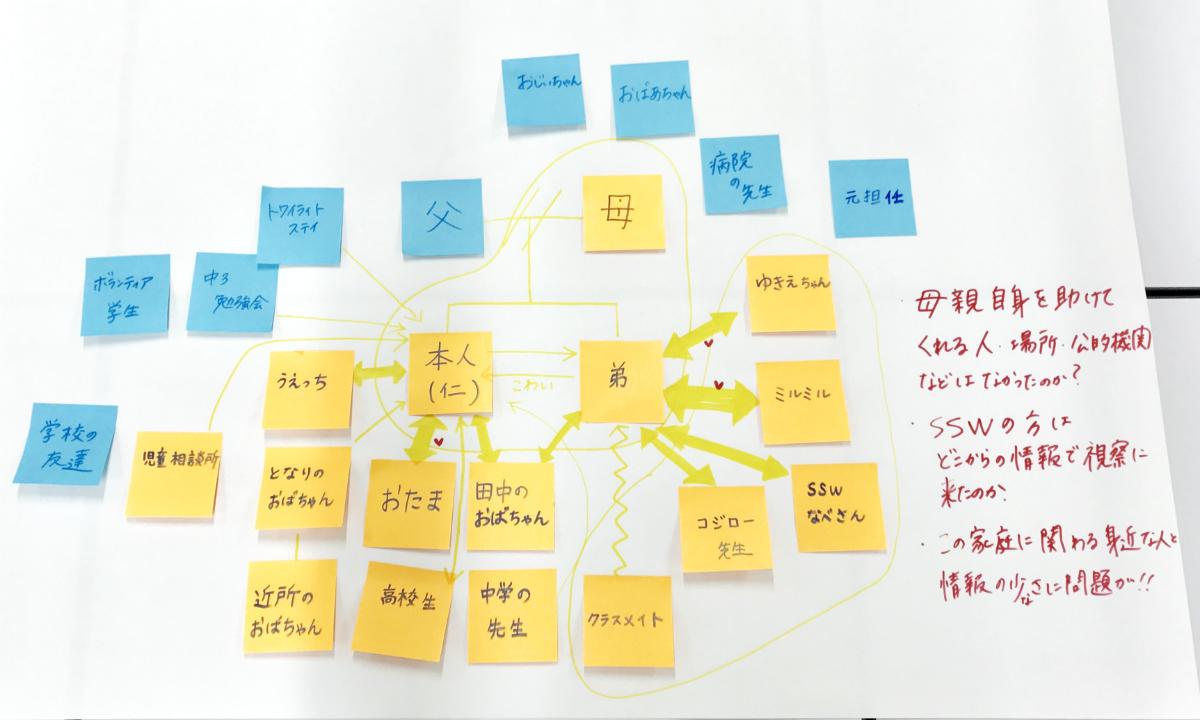 ワークショップで作成したエコマップの例