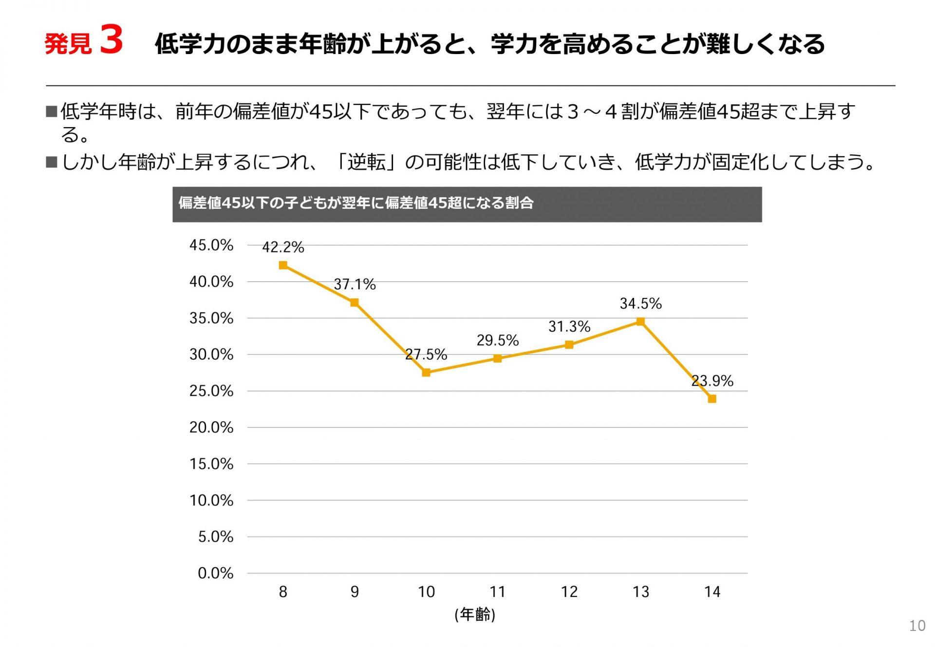 日本財団・家庭の経済格差と子どもの能力格差の関係分析(速報版)より引用