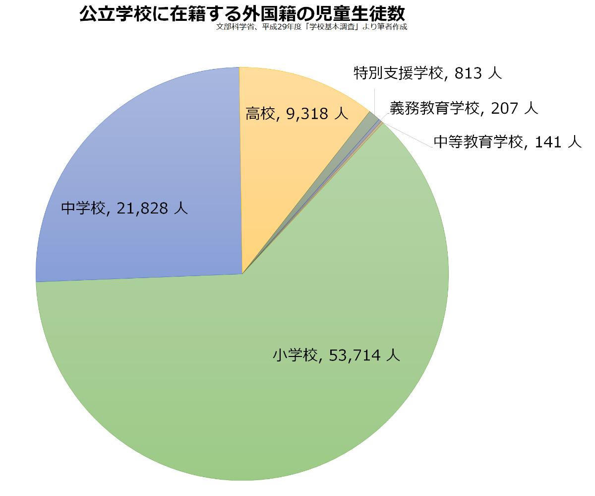 公立学校に在籍する外国籍の児童生徒数