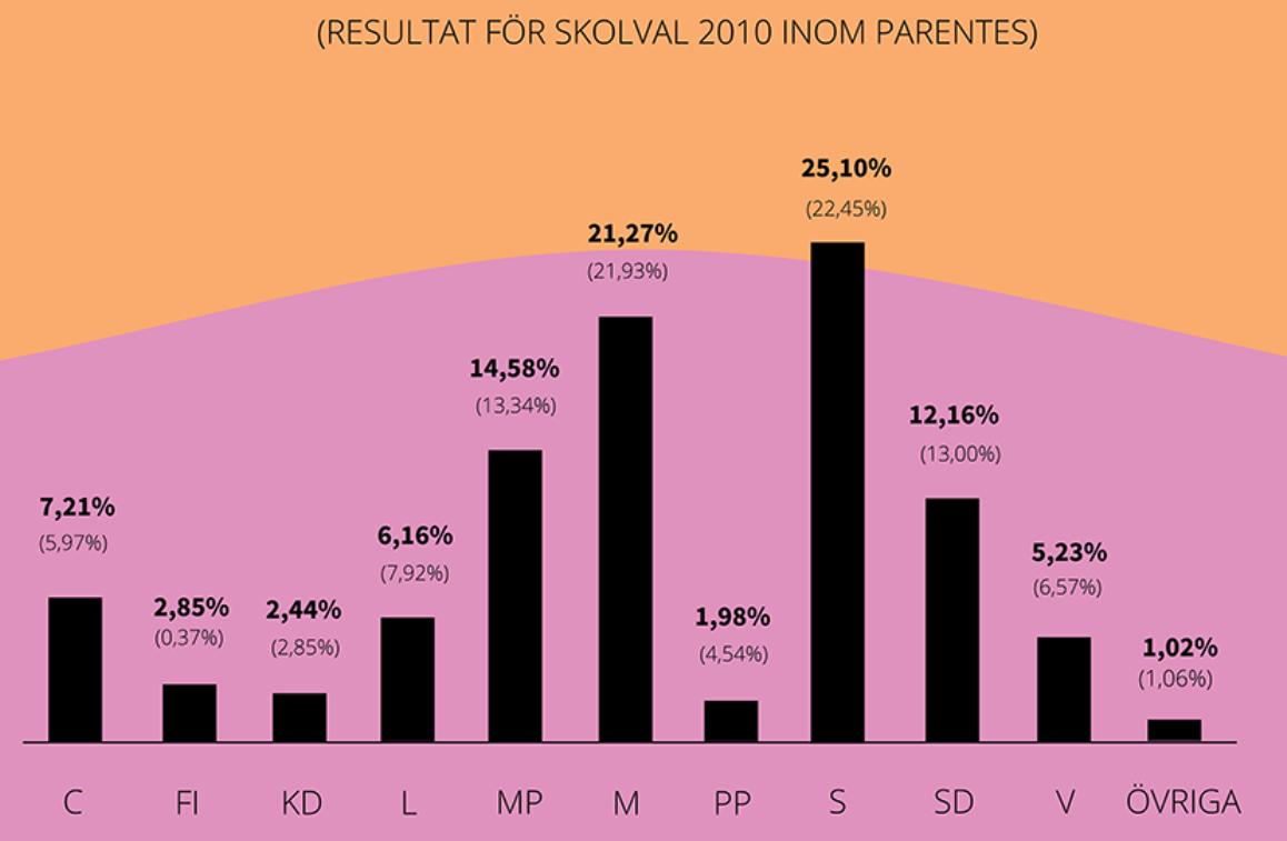 2014年の学校選挙の結果