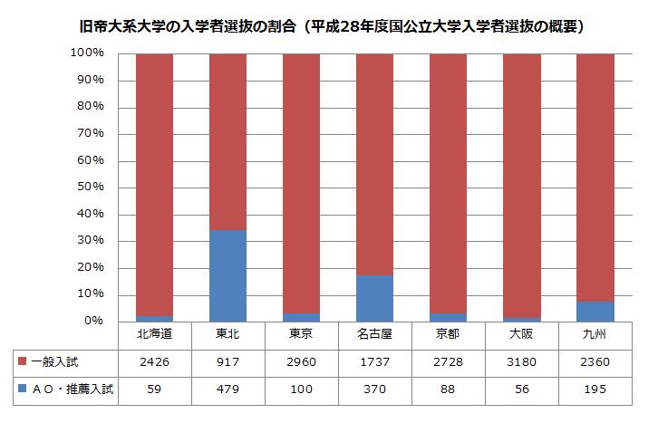 文部科学省:平成28年度国公立大学入学者選抜の概要