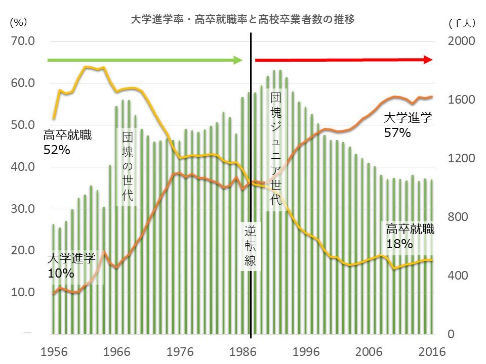 大学進学率・高卒就職率と高校卒業者数の推移