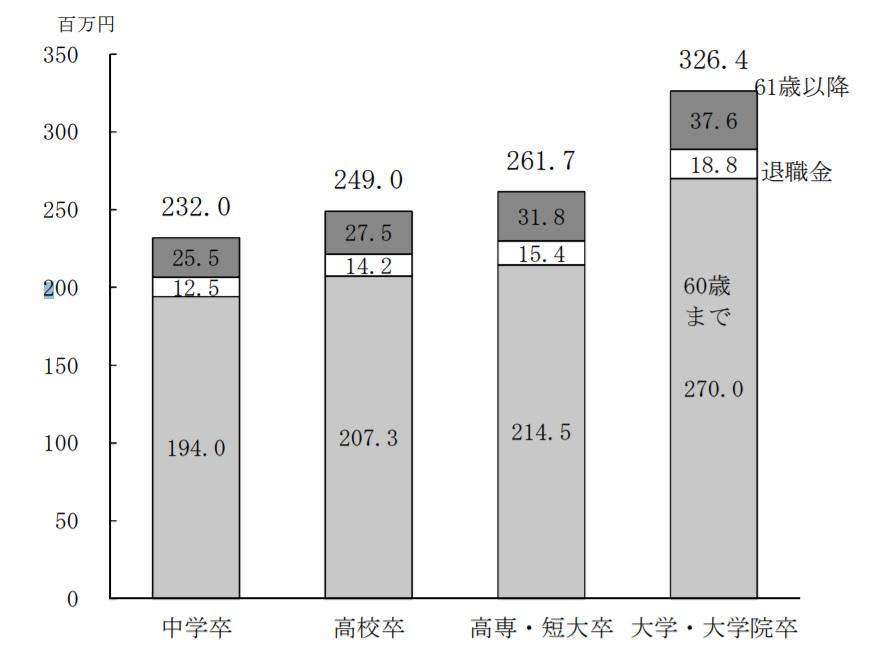 労働政策研究・研修機構:ユースフル労働統計2017