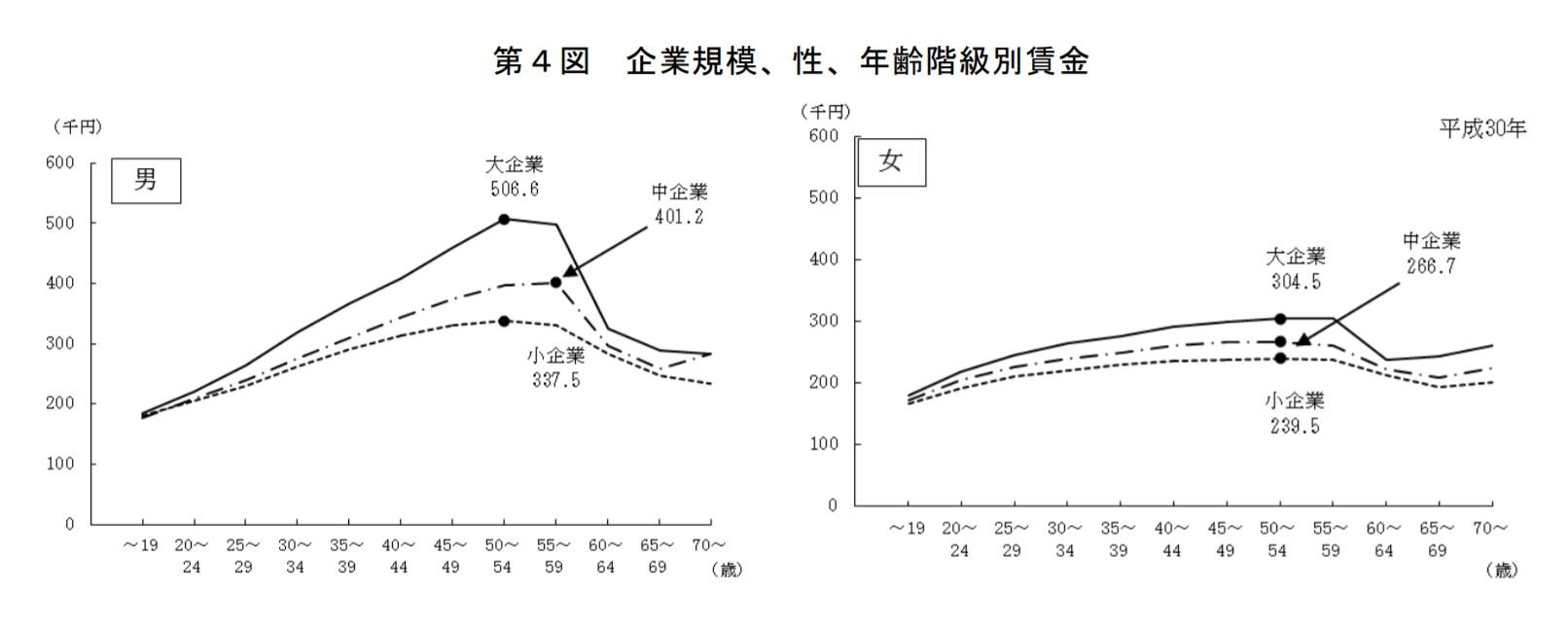 厚生労働省の賃金構造基本統計調査(平成30年)