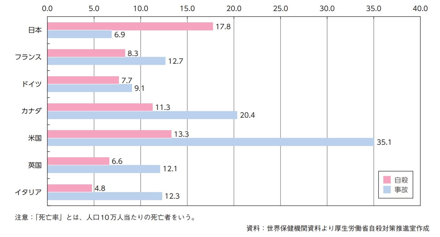 平成29年版自殺対策白書:先進国の年齢階級別死亡率・15歳~34歳、死因の上位3位