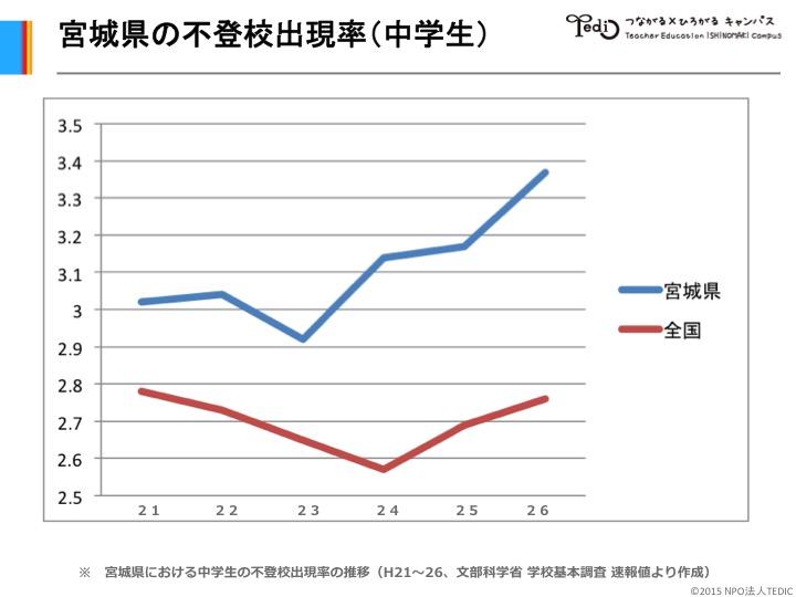 学校基本調査(文部科学省)の平成26年度速報値が発表