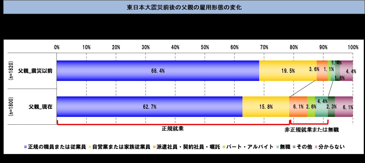 東日本大震災で被災した子ども1,987名、保護者2,338名を調査対象とした「被災地・子ども教育調査」の分析結果の中間報告