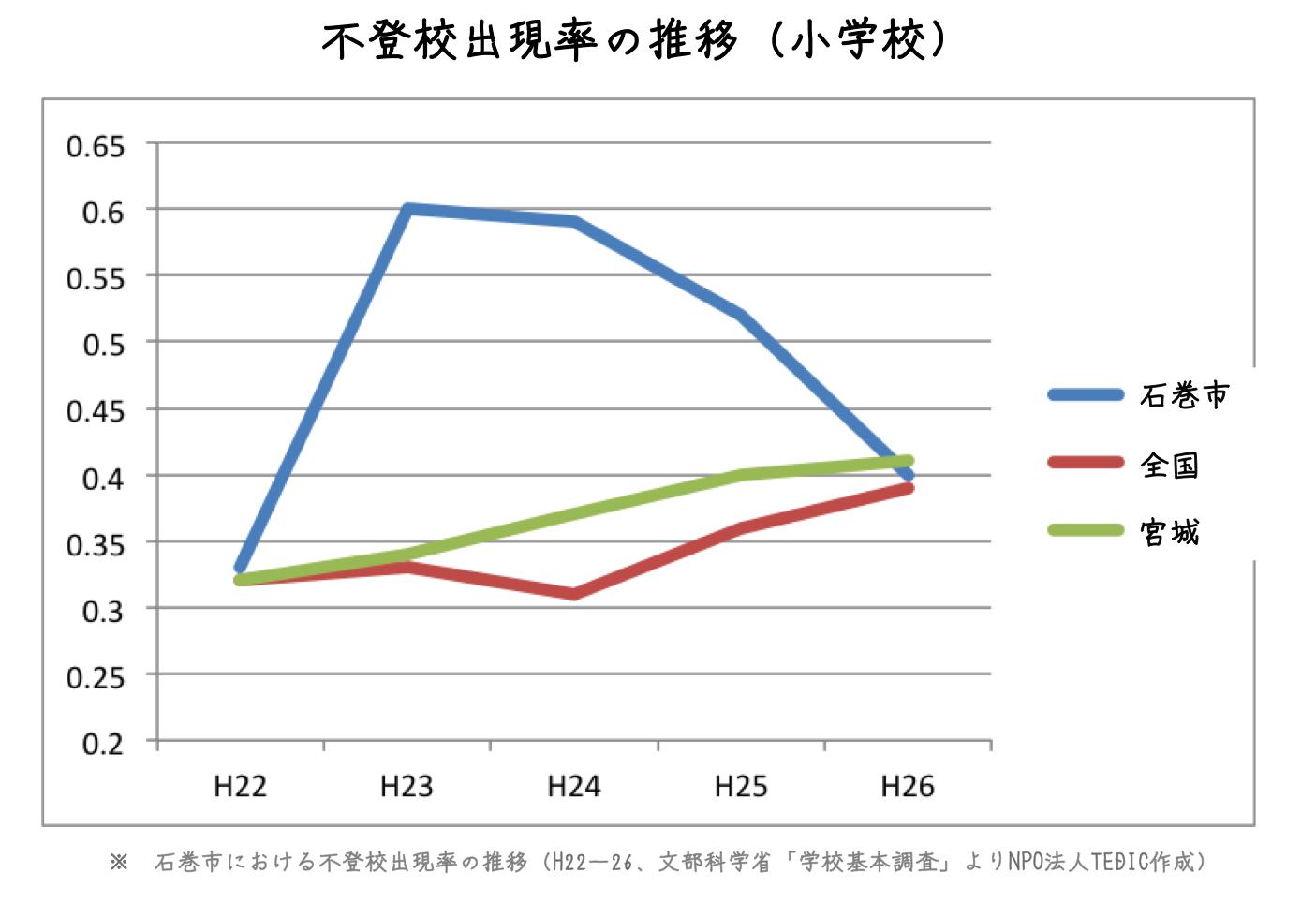 文部科学省「学校基本調査」による2010年~2014年の石巻市における不登校出現率を小学校・中学校のそれぞれでグラフ化