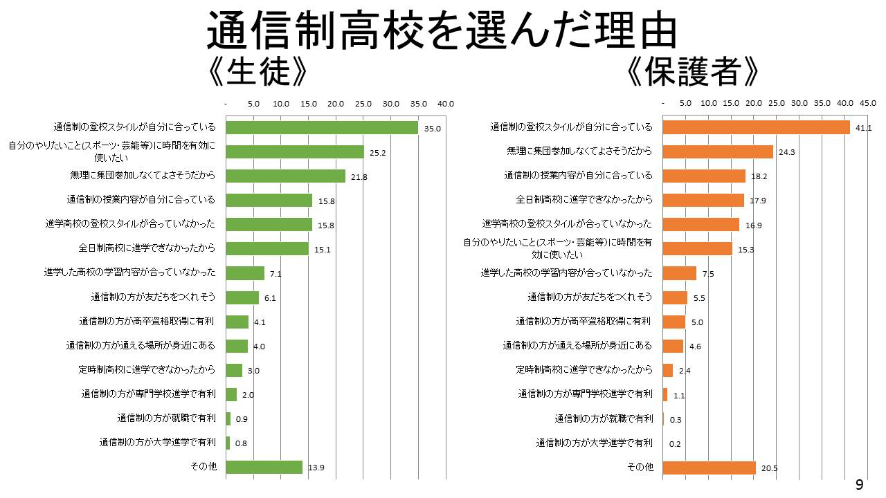 通信制高校生徒・保護者アンケート調査結果報告