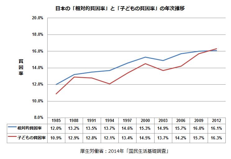 日本の「相対的貧困率」と「子どもの貧困率」の年次推移