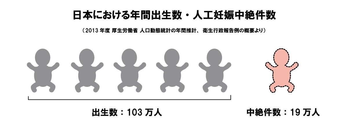 日本における年間出生数・人工妊娠中絶件数