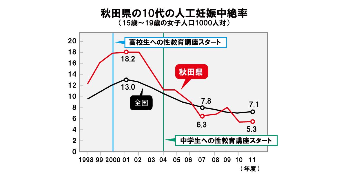 秋田県の10代の人工中絶率