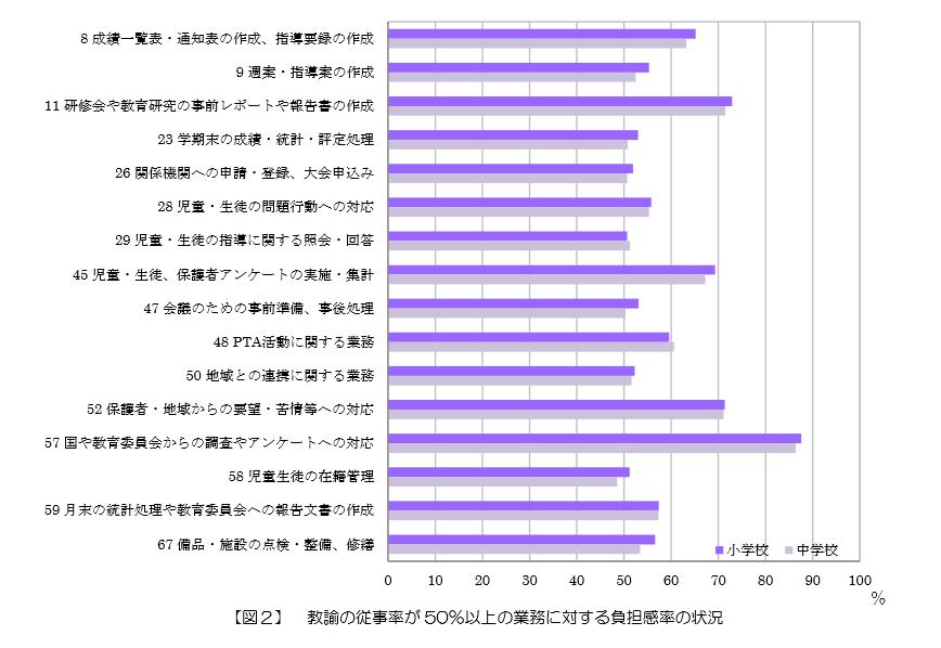 平成26年度「教職員の業務実態調査」