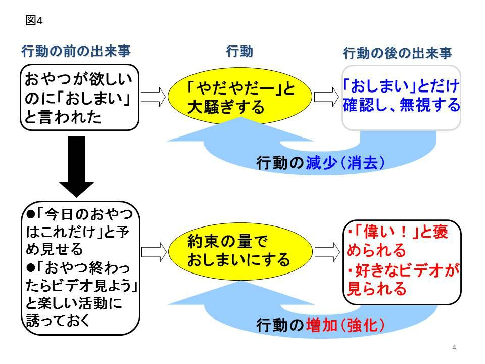 応用行動分析学に基づく「既読スルー」のメカニズム