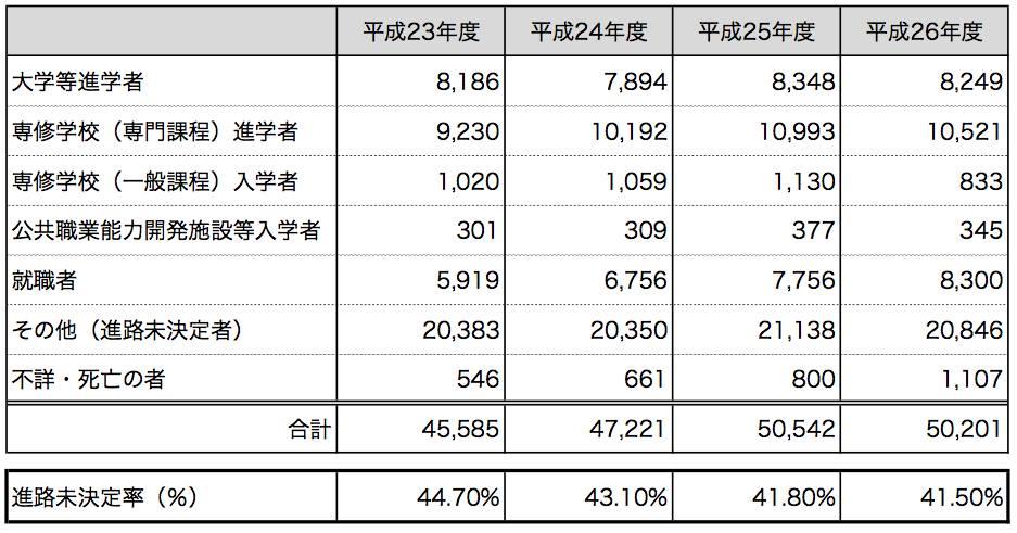 学校基本調査-平成26年度(速報)結果より、NPO法人D×P作成
