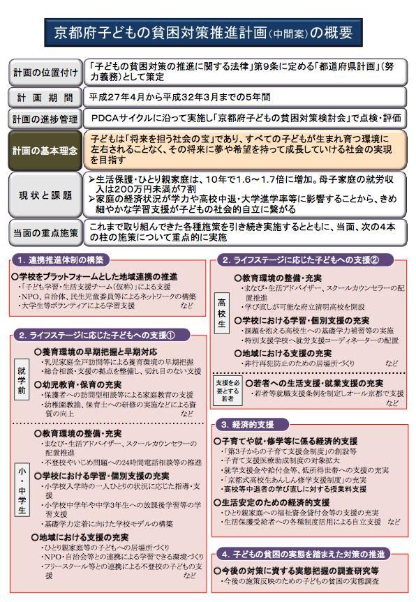 京都府子どもの貧困対策推進計画(中間案)