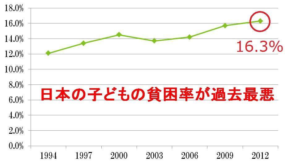 日本の子どもの貧困率が過去最悪