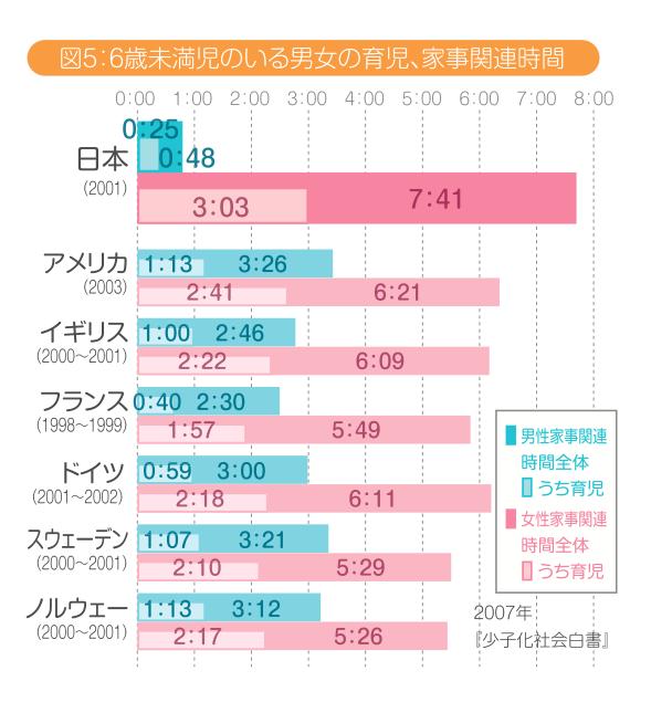 6歳未満児のいる男女の育児、家事関連時間