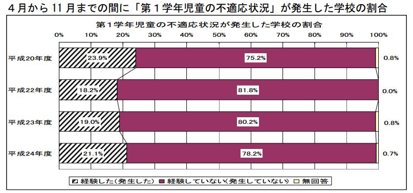 東京都教育委員会:小1問題・中1ギャップの予防・解決のための 「教員加配に関わる効果検証」に関する調査 最終報告書について
