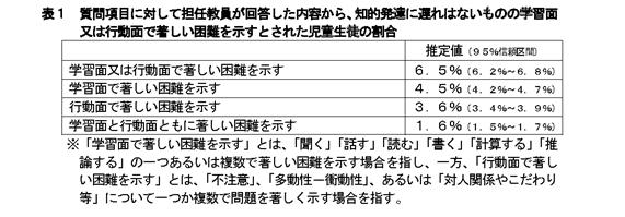 文部科学省が平成24年に発表した小中学校の教職員に対する調査