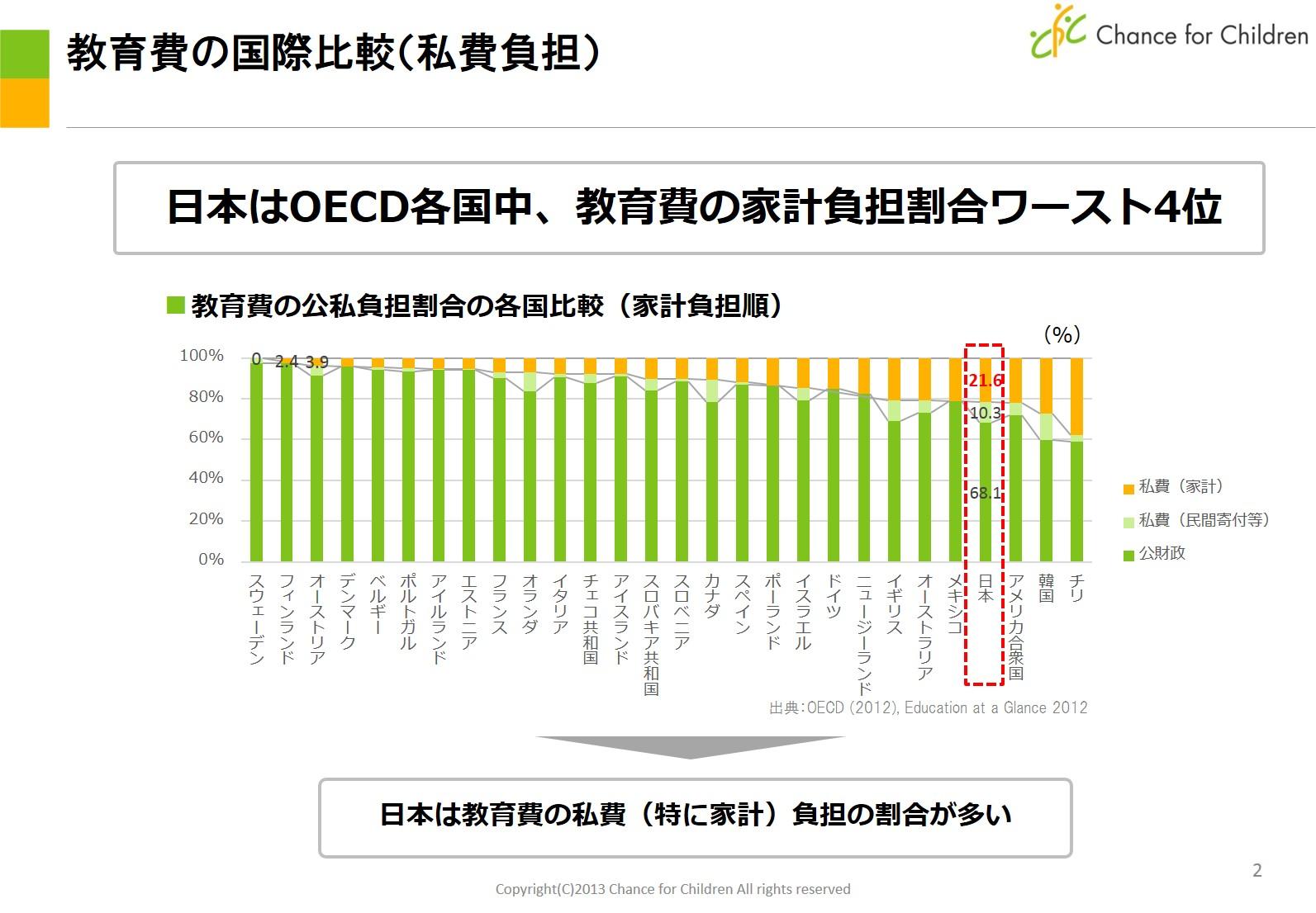 教育費の国際比較(私費負担)