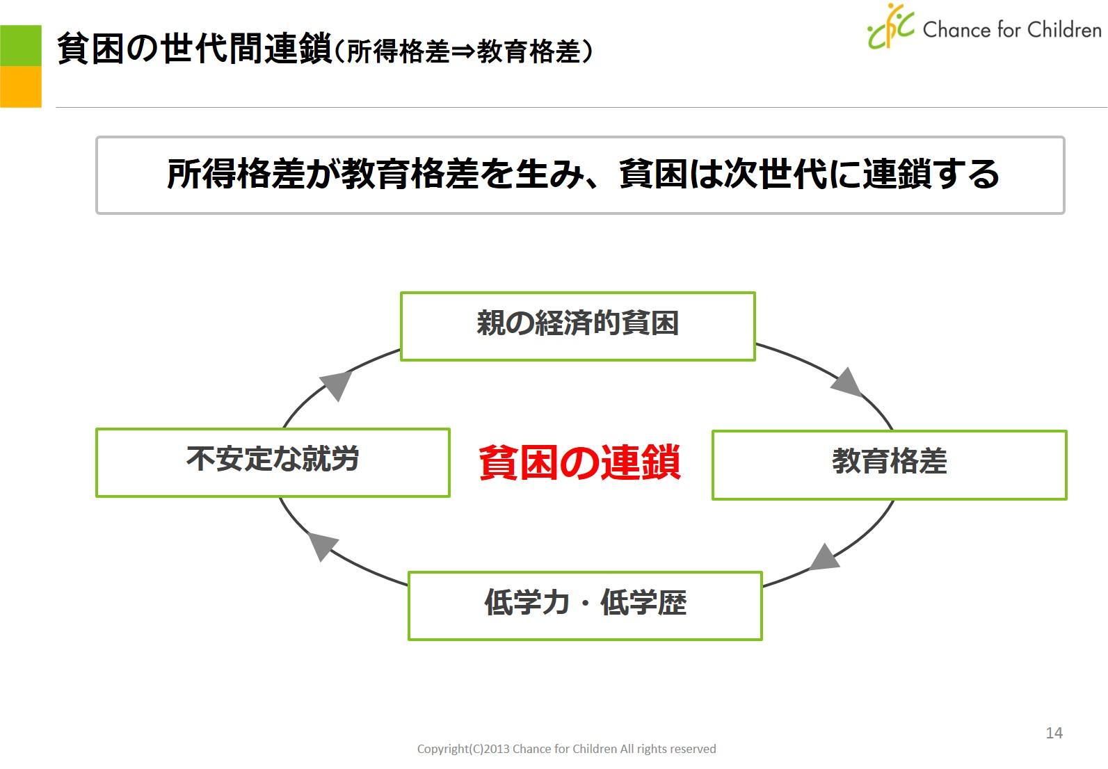 貧困が連鎖していく負の螺旋ループ