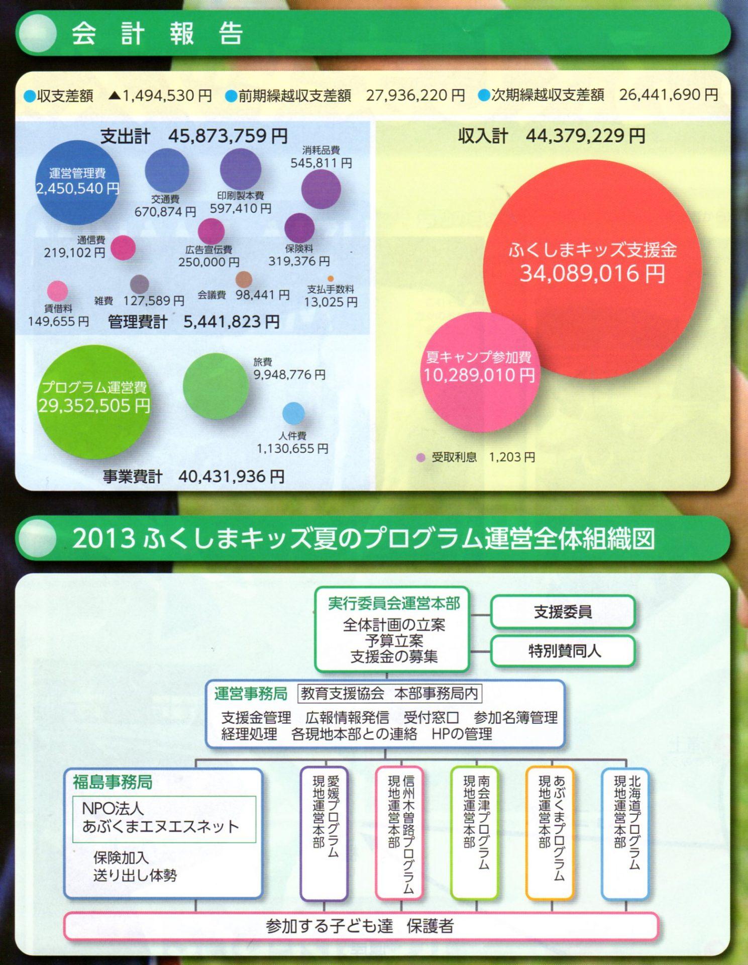 2013年度ふくしまキッズ夏季林間学校活動報告会