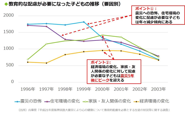阪神・淡路大震災の影響により心の健康について教育的配慮を必要とする