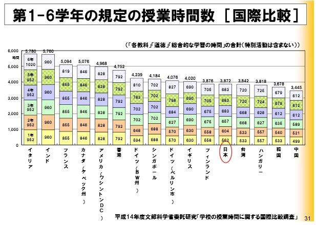 学校の授業時間に関する国際比較調査