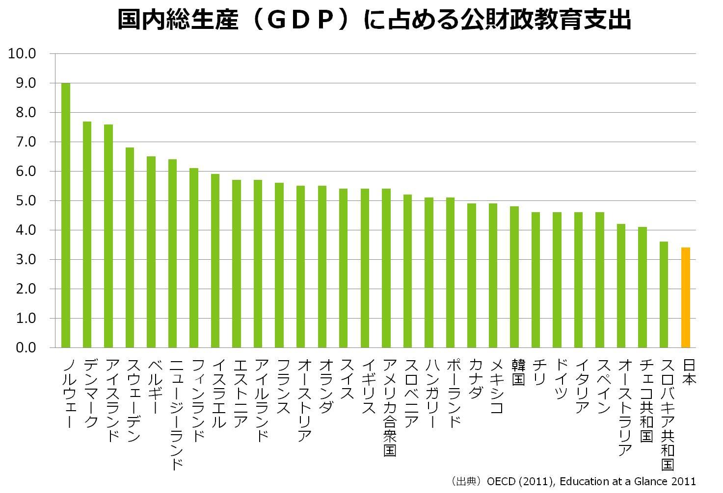 日本はOECDの先進国の中で、公的な教育関支出額の割合が最も低い水準です。