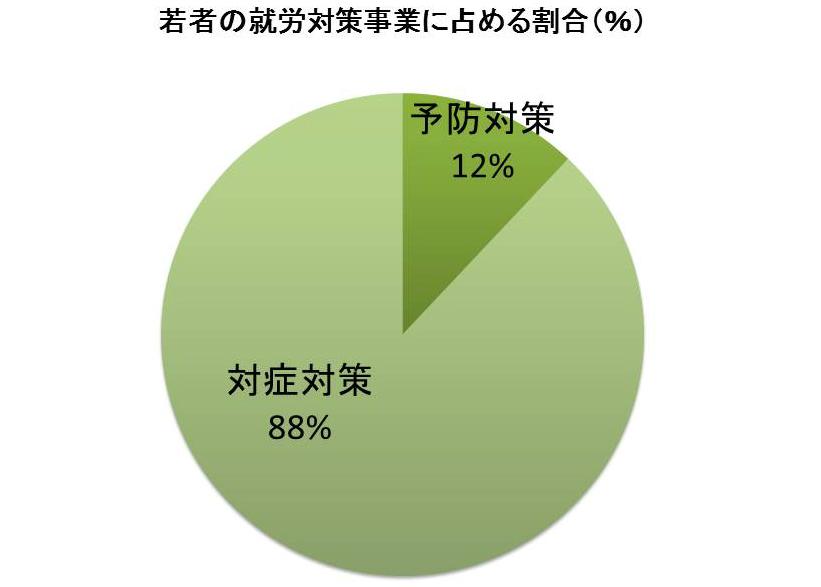 若者の就労対策事業に占める割合