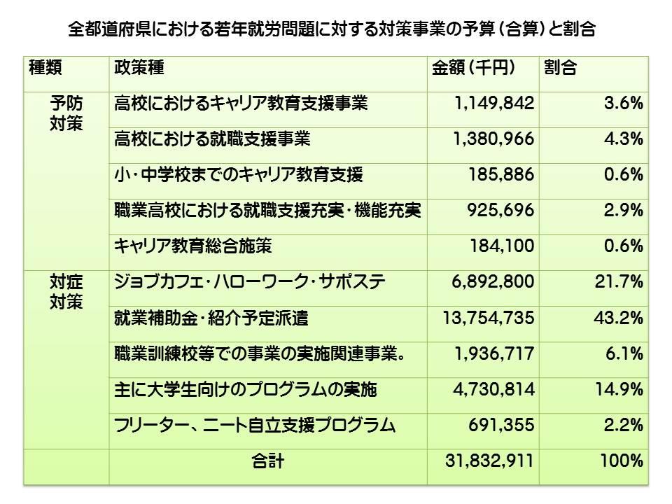 全都道府県における若者就労問題に対する対策事業の予算と割合