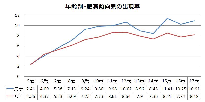 年齢別・肥満傾向児の出現率