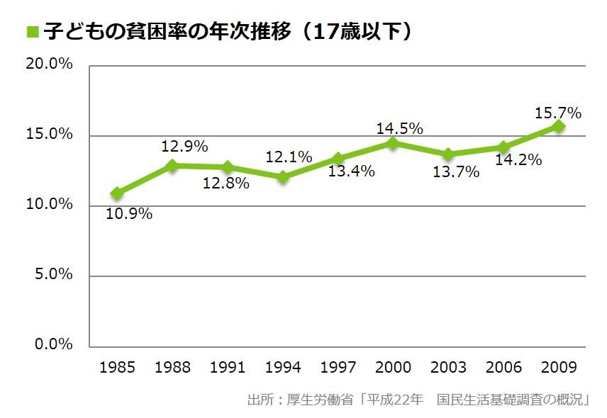 子どもの貧困率の年次推移