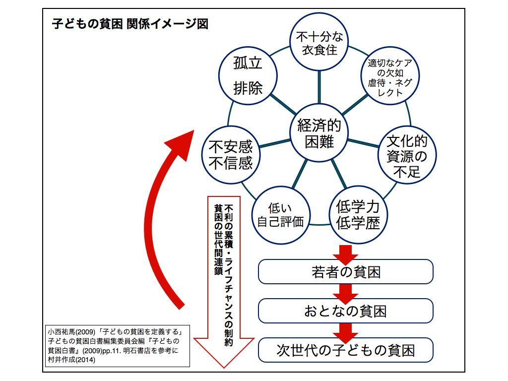 子どもの貧困 関係イメージ図