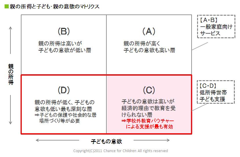 「親の所得」、「子どもの意欲」という観点で4つに分類