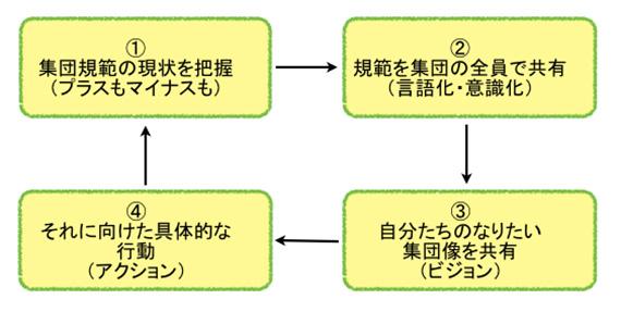 集団規範づくりの4つのステップ