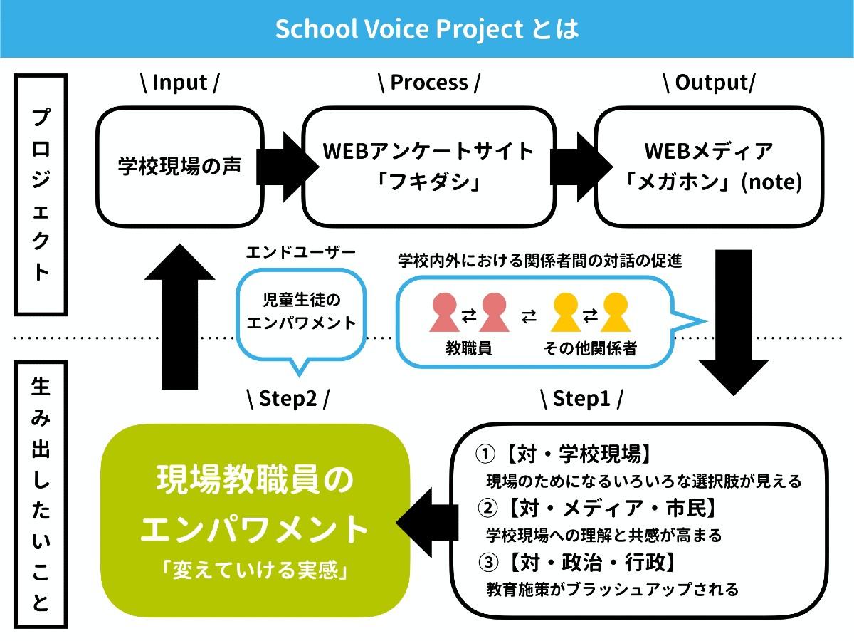 school voice project とは?