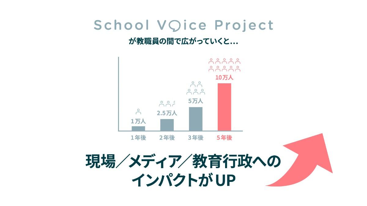 school voice project 教員の間で広がると