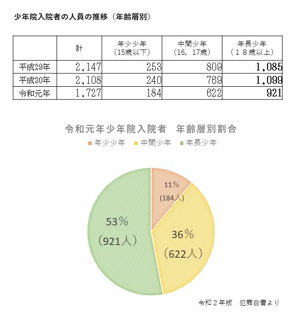 少年院入院者の人員の推移(年齢層別)